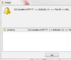 Сигнальный торговый индикатор CCI Candles A MTF TT