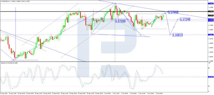 Курс евро к доллару, H1