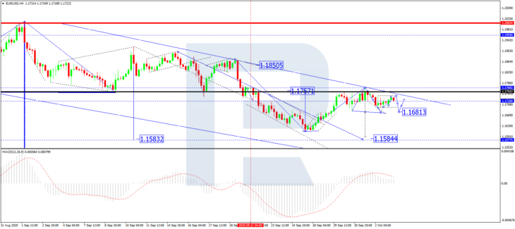 Курс евро к доллару, H4