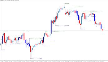 Торговый индикатор уровней Fractals Corridor Breakdown