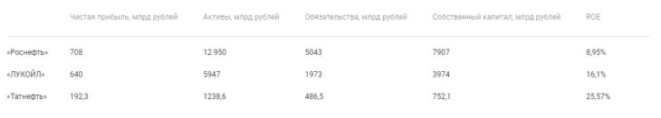 Сравнение по значению мультипликатора ROE. Источник: Московская биржа