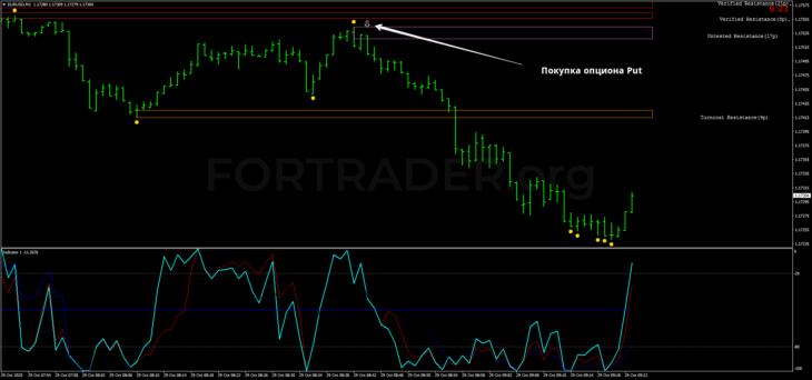 Стратегия Speed Forex Trading для бинарных опционов и скальпинга
