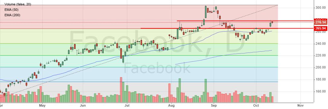 Цена на акции Facebook