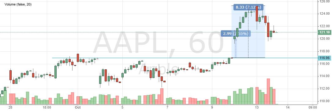 Акции Apple сегодня. Стоимость, динамика и график онлайн
