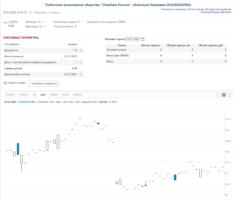 Структурная облигация Сбербанка на Московской бирже