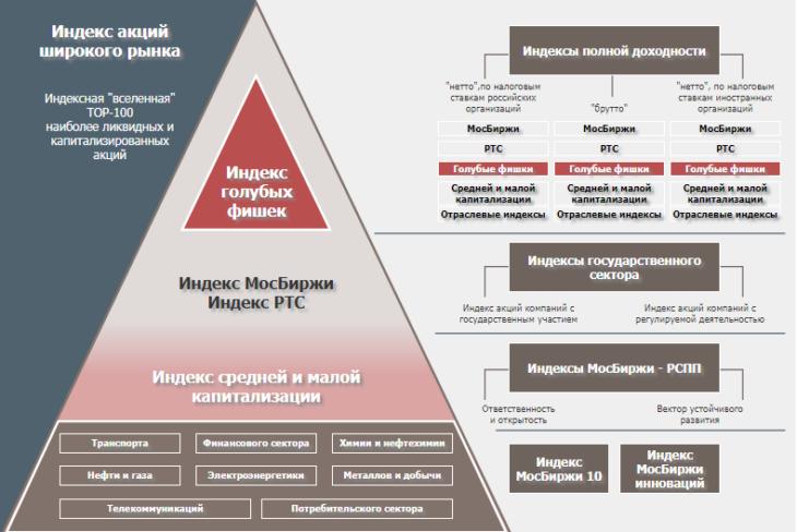 Российские бенчмарки и семейство фондовых индексов. Источник: Московская биржа
