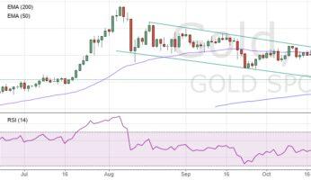 Купить ли золото?