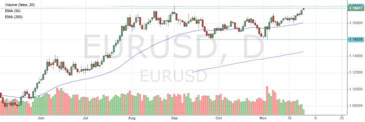 Прогноз по курсу евро