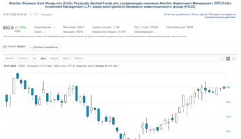 FinEx Gold ETF (биржевой тикер: FXGD).