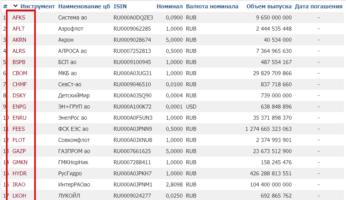 Тикеры акций на Московской бирже