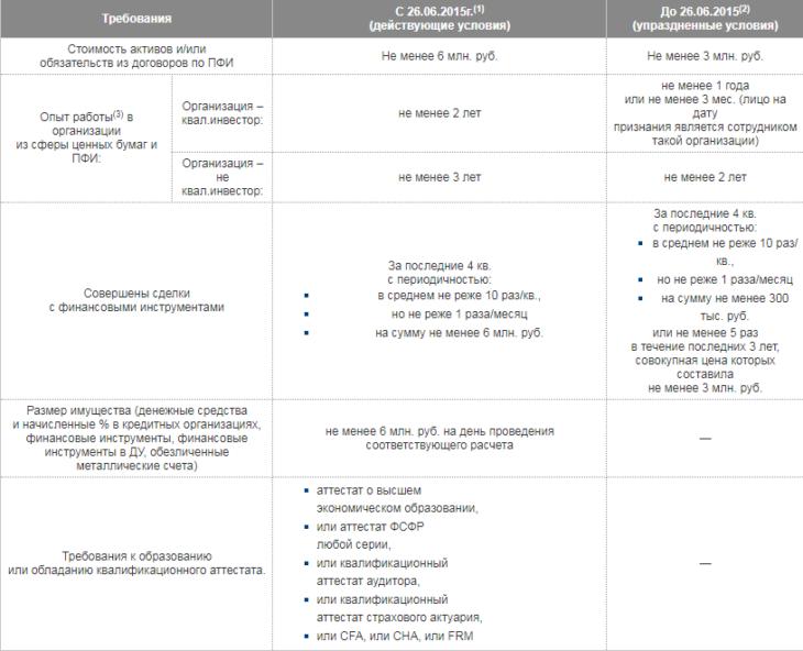Требования к физическому лицу для получения статуса квалифицированного инвестора. Источник: Московская биржа