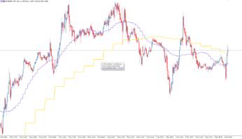 Трендовый торговый индикатор 2 MAs Other TimeFrame