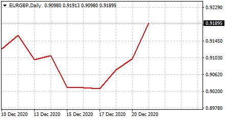 EURGBP chart and dynamics
