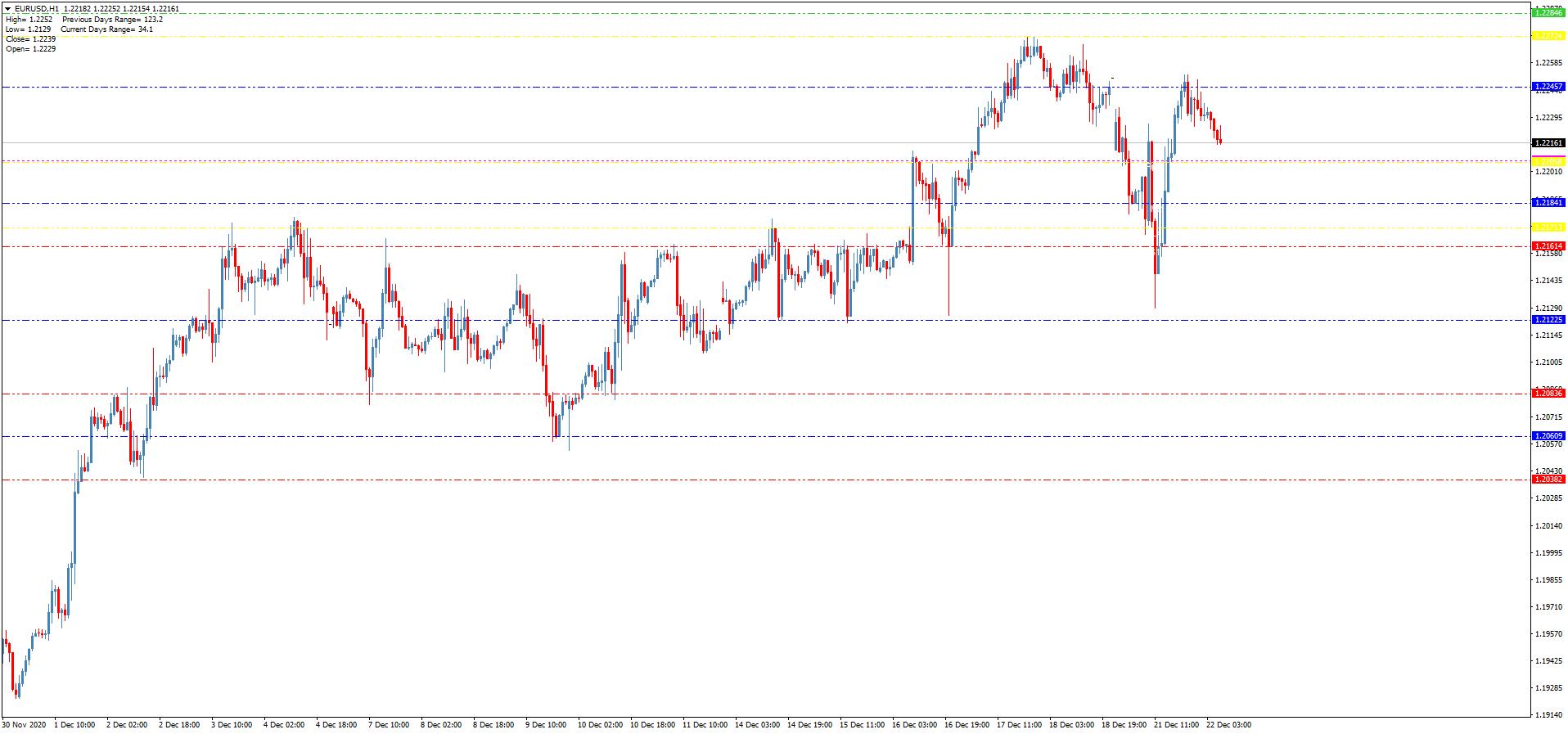 Торговый индикатор уровней Pivot Lines TimeZone