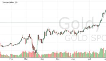 Динамика стоимости золота в течение 2020 года