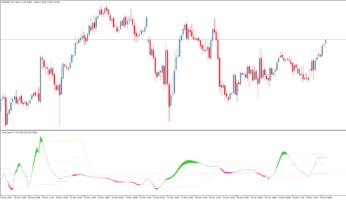 Торговый индикатор Recursive CCI