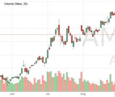 Акции Амазон (AMZN) - цена и график