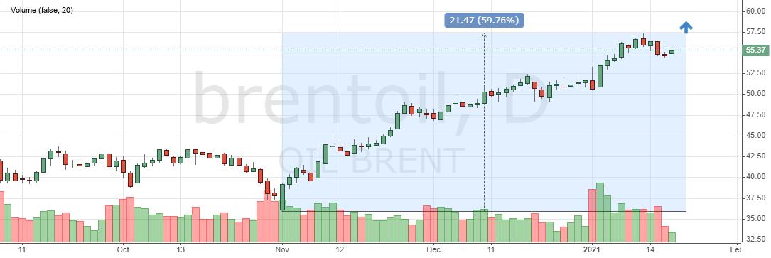 Brent oil price