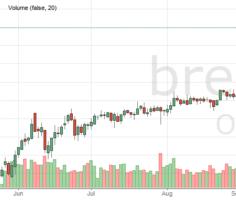 Цена на нефть марки Brent онлайн