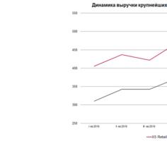 Динамика выручки крупнейших продуктовых ритейлеров, млрд. рублей. Источник: Московская биржа