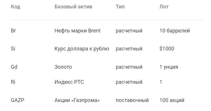Популярные фьючерсы на Московской бирже.