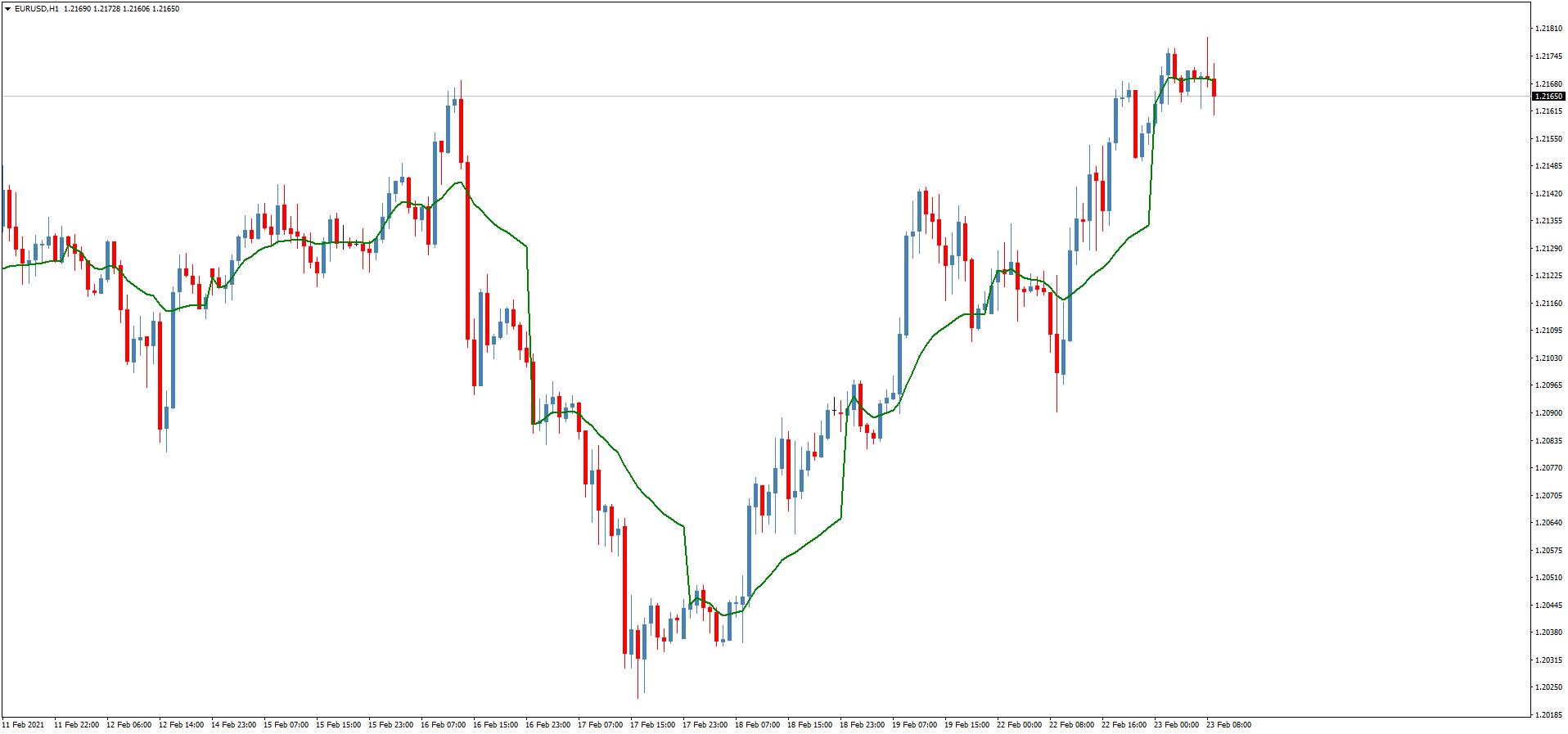 Трендовый торговый индикатор Period Adaptive MA
