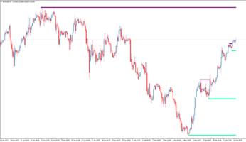 Торговый индикатор уровней Support Resistance MTF