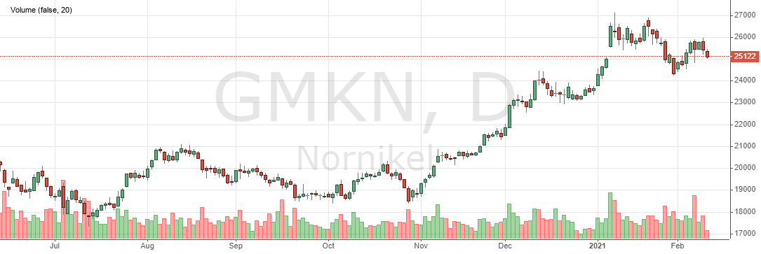 Nornickel shares today