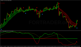 Трендовая торговая стратегия Trend Perfect
