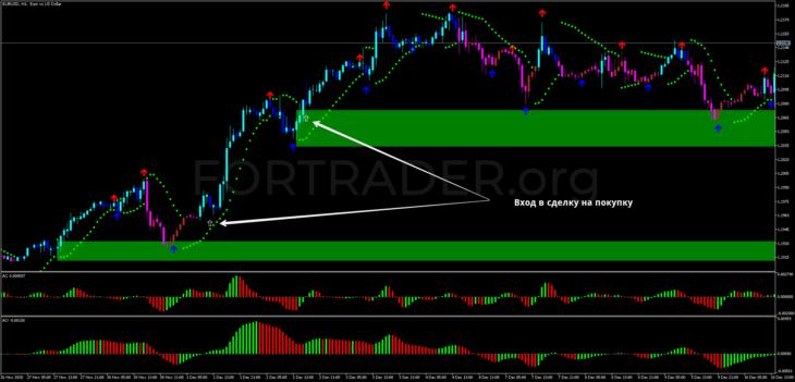 Трендовая торговая стратегия Triple Confirmation MT5