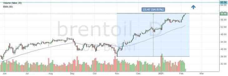 Курс нефти Brent онлайн
