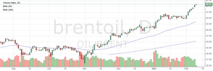 Цена на нефть Brent