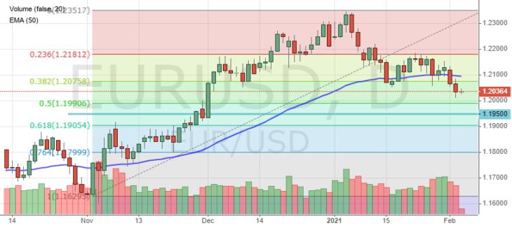 Курс евро к доллару сегодня