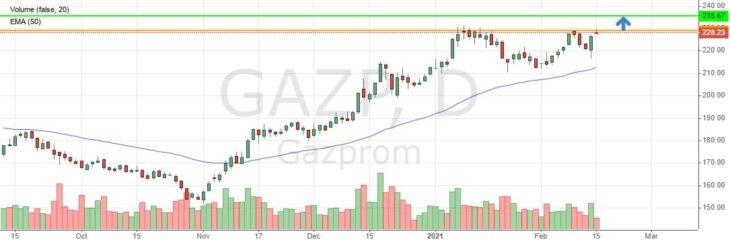 Курс акции Газпрома сегодня онлайн