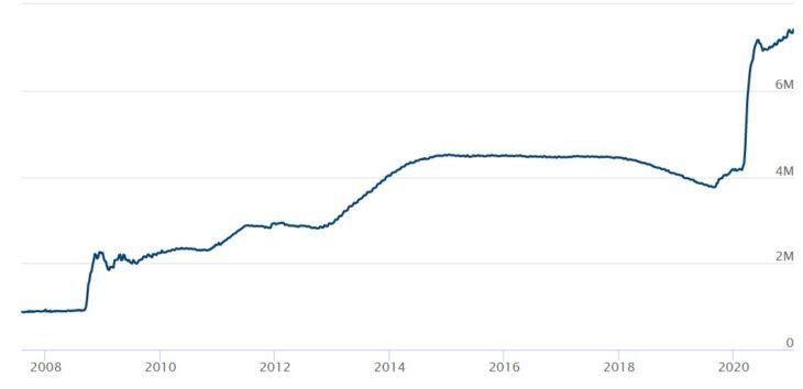 Изменение баланса активов Федерального резерва. Источник: https://www.federalreserve.gov/monetarypolicy/bst_recenttrends.htm