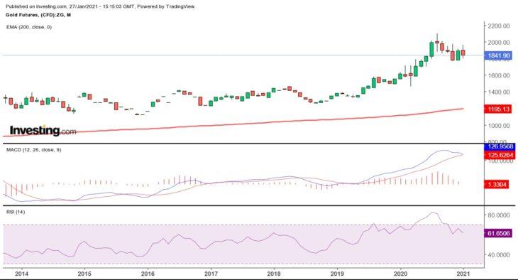 Анализ рынка золота