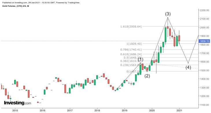 Динамика рынка золота