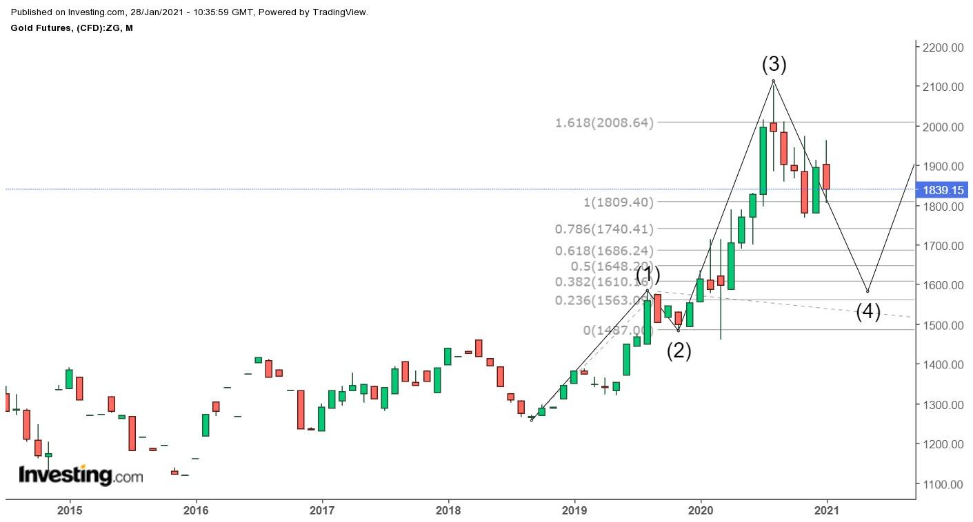 Gold market dynamics