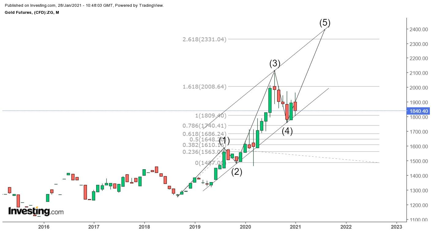 Gold forecast 21