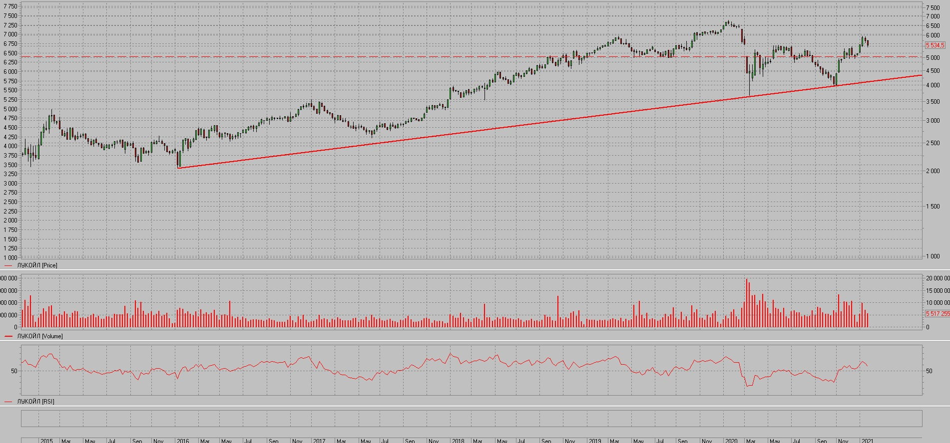 Lukoil shares
