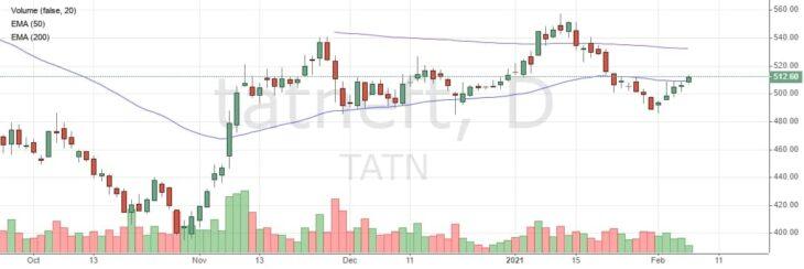 Стоимость акций Татнефть (TATN) сегодня