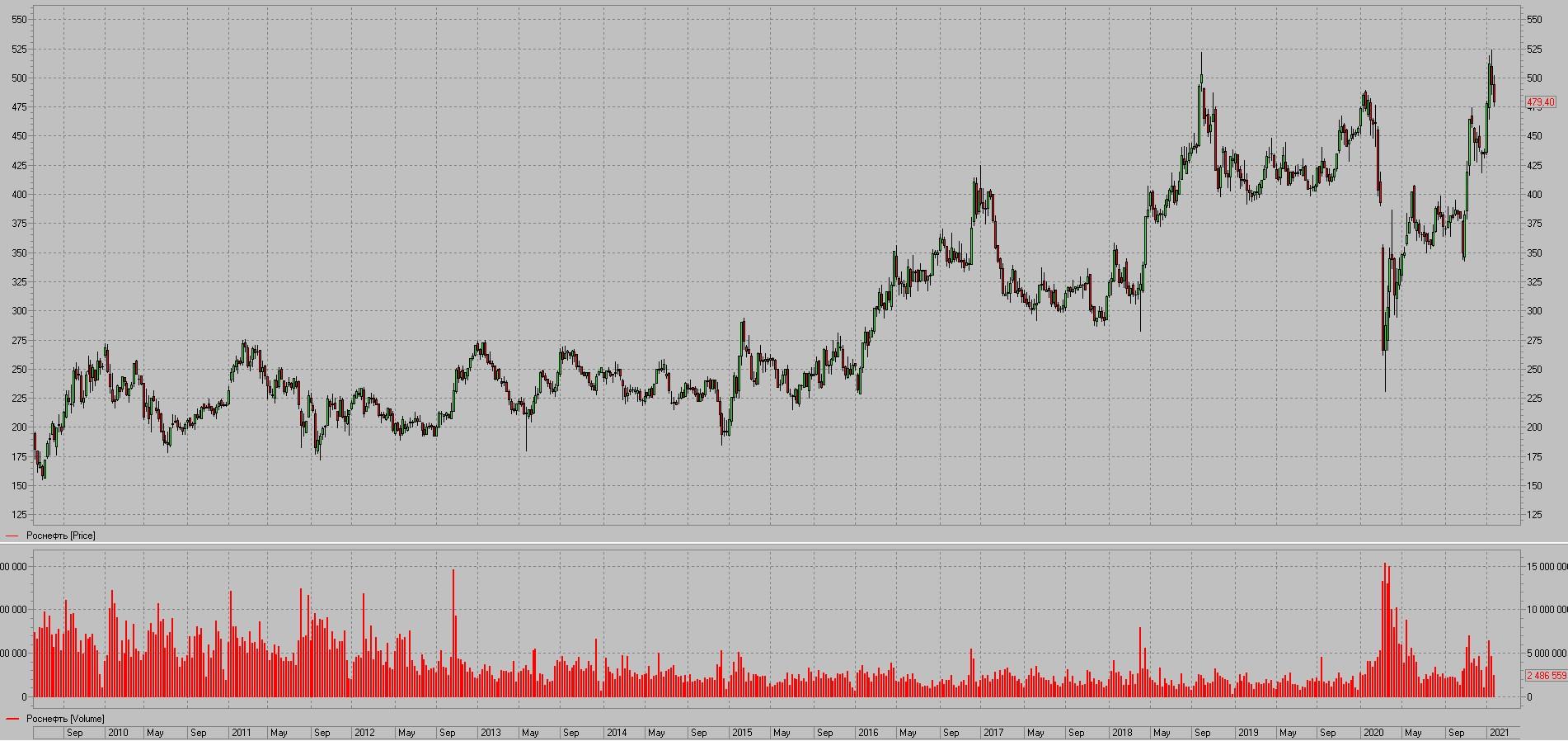 Rosneft shares