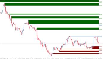 Торговый индикатор Advanced Supply Demand
