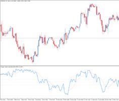 Торговый индикатор Choppy market index