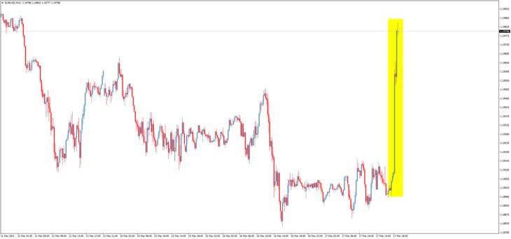 Курс пары евро/доллар во время заседания ФРС и пресс-конференции Пауэлла