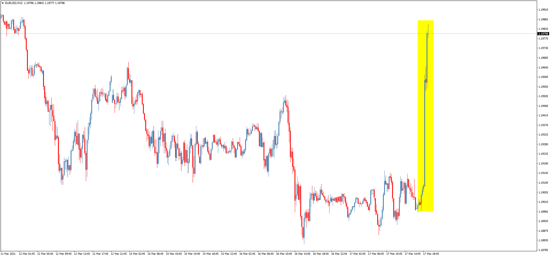 EUR / USD exchange rate during the Fed meeting and Powell's press conference
