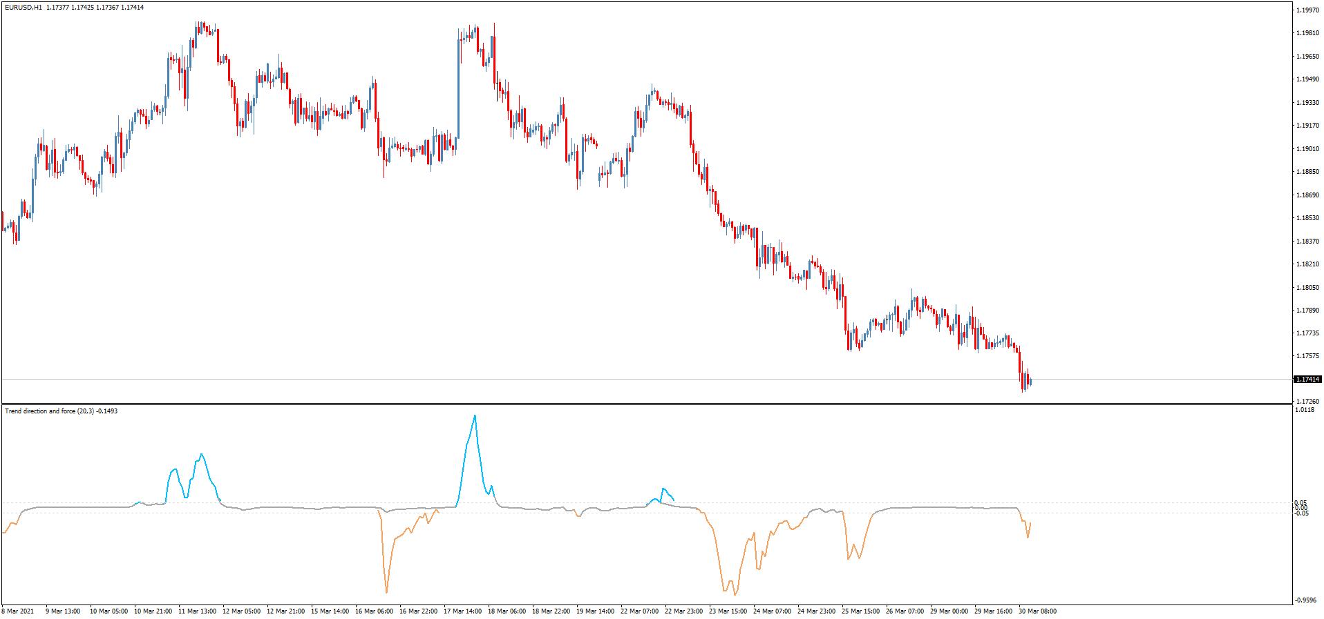 Трендовый индикатор Trend direction and force