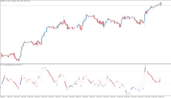 Торговый индикатор CHO Color N Bars Extremum