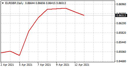 График и динамика EURGBP