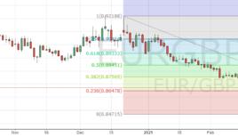 Курс валютной пары EURGBP